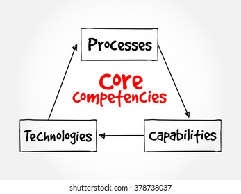 Core Competencies mind map flowchart business concept for presentations and reports