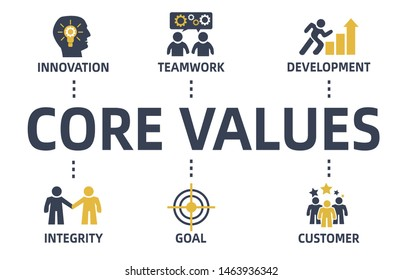 core value chart with keywords and icons