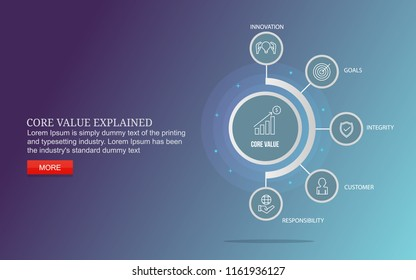 Core value vector diagram with icons and texts - Core value explained with infographics