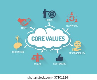 Core Values - Chart with keywords and icons - Flat Design