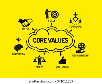 Core Values. Chart with keywords and icons on yellow background