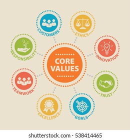 CORE VALUES. Concept with icons and signs.