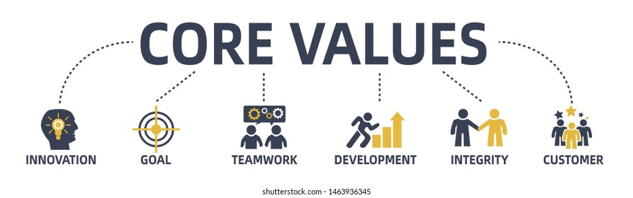 core values web banner with keywords and icons