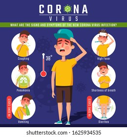 Corona virus infographic elements, the signs and symptoms of the new Corona Virus.