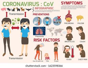 Coronavirus : CoV infographics elements, human are showing coronavirus symptoms and risk factors. health and medical. Novel Coronavirus 2019. Pneumonia disease. CoVID-19 Virus outbreak spread.