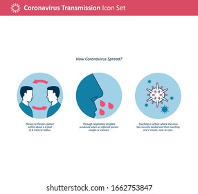 Coronavirus (Covid-19) Transmission. How does 2019-ncov spread. human contact. respiratory droplets. air. contaminated object ro surface.