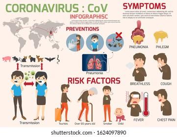 Coronavirus : nCoV infographics elements, human are showing coronavirus symptoms and risk factors. health and medical. Novel Coronavirus 2019. Pneumonia disease. vector illustration. CoVID-19