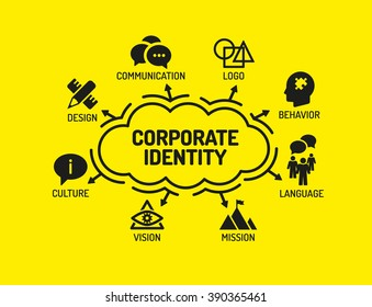Corporate Identity. Chart with keywords and icons on yellow background