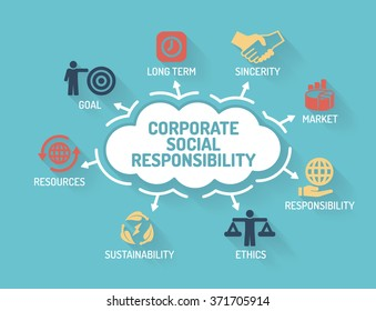 Corporate Social Responsibility - Chart with keywords and icons - Flat Design