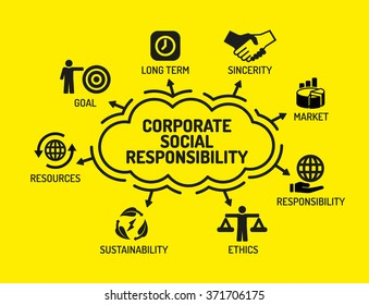 Corporate Social Responsibility. Chart with keywords and icons on yellow background