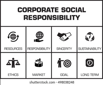 Corporate Social Responsibility. Chart with keywords and icons