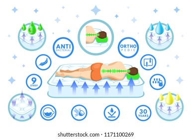 Correct sleeping position cartoon set. Orthopedic mattress and pillow. Man lies side view from back. Health sleep on back, neck. Flat vector illustration. Absorbent breathable, comfortable mattress.