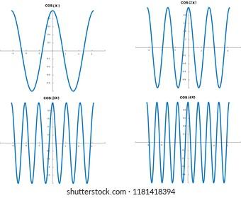 Cos (cosine) trigonometric function first 4 harmonies graphs - cos(x), cos(2x), cos(3x), cos(4x)