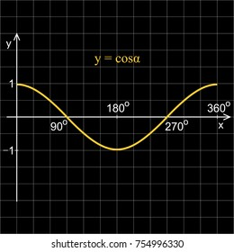 Cosine function in the coordinate system. Line graph on the grid.  Black blackboard.