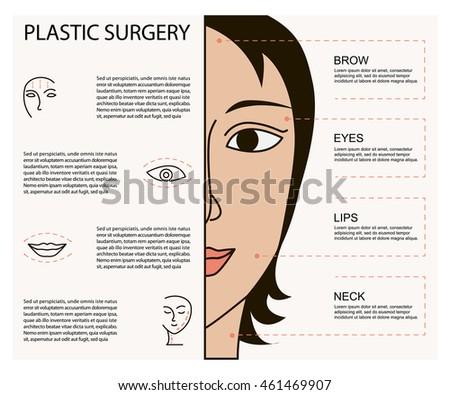 Facial surgery care