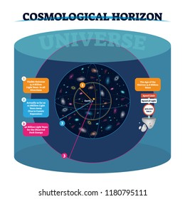 Cosmological horizon vector illustration. Distance and speed of visible and actually universe and observed dark energy. Space age, speed of light and its limit data.