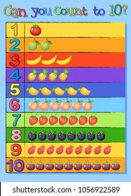 Counting poster for numbers 1 to 10