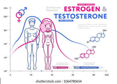 Male and demale sex hormones