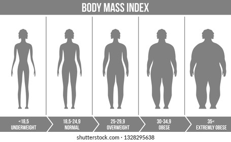 Creative vector illustration of bmi, body mass index infographic chart with silhouettes and scale isolated on transparent background. Art design health life template. Abstract concept graphic element