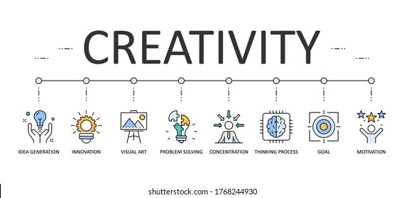 Creativity web banner infographics. Editable Stroke Vector Icons. Idea generation goal problem solving concentration motivation visual art innovation thinking process.