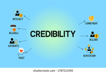 Credibility concept banner with icons for integrity, reliable, authentic, trust,  commitment, regard and reputation.