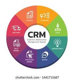 CRM Customer relationship management modules with circle diagram chart and icon sign vector design