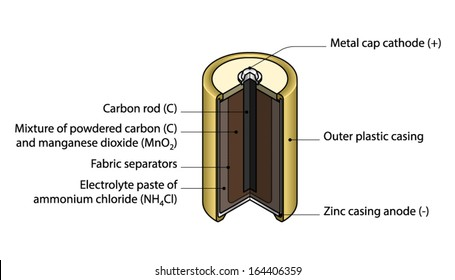 Electrolytic Cell Images Stock Photos Vectors Shutterstock