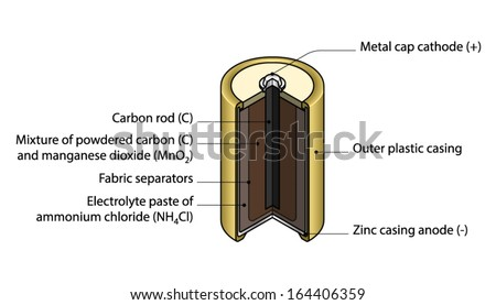 crosssection cutaway diagram dry cell battery stock vector (royalty Figure of a Dry Cell cross section cut away diagram of a dry cell battery with text