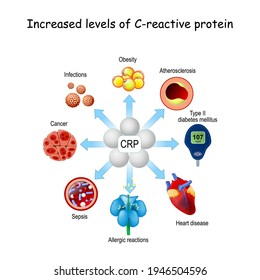 CRP is a inflammation and infection biomarker. Increased levels of C-reactive protein and risk of developing different disease
