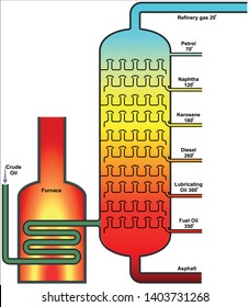 Crude Oil Distillation During the refining process