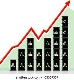 Crude Oil Rising Prices Graph