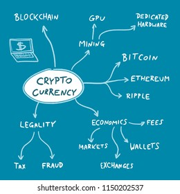 Crypto currency flowchart - blockchain business problems and coin issues. Vector graphics.
