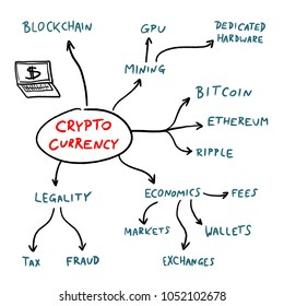 Cryptocurrency mind map - blockchain business problems and issues sign. Vector graphics.