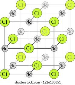 Crystalline lattice diagram of sodium chloride