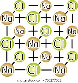crystalline lattice of sodium chloride