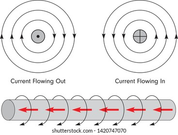 Current flowing through a conductor produces a magnetic field around the conductor