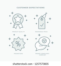 Customer Expectations Icon Set. Line icons, editable stroke. Product Quality, Good Price, Promotions, Prompt Customer Claims Handling. Smart Stroke Icons.