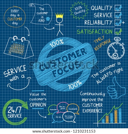 quality and customer focus