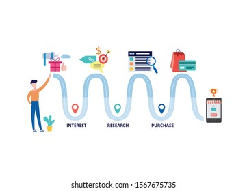Customer journey banner - wavy path from interest to research and purchase. Cartoon man standing by diagram leading to online shopping app, flat isolated vector illustration