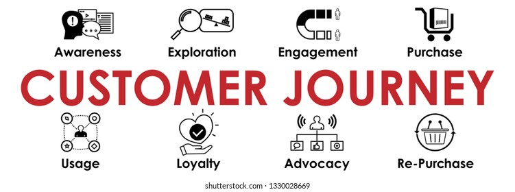 Customer Journey banner with web Icons set. Header for websites and social media. Vector infographics.