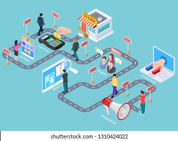 Customer journey. Buying process isometric map, customers road from media to seller. Business purchasing strategy vector infographics