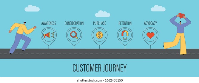 Customer journey map concept. Customers on the road that shows buyer's cycle stages: awareness, consideration, purchase, retention, advocacy. Flat vector illustration with characters
