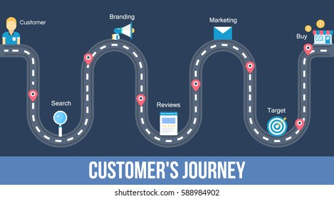 Customer journey map, process of customer buying decision, a road map of customer experience flat vector concept with icons