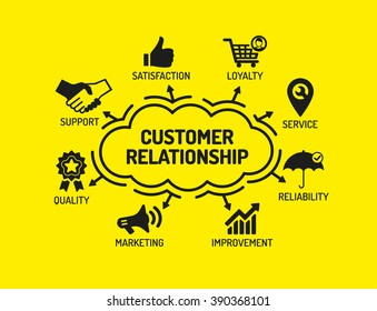 Customer Relationship. Chart with keywords and icons on yellow background