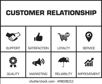 Customer Relationship. Chart with keywords and icons