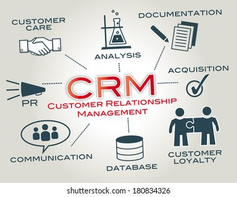 Customer relationship management is a model for managing a company interactions with current and future customers
