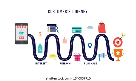 Customers journey marketing concept with roadmap or route - metaphor of process leading buyer to product purchasing, flat vector illustration isolated on white background.