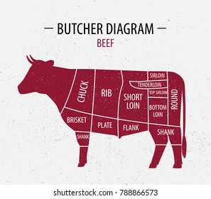 Cut of beef. Poster Butcher diagram for groceries, meat stores, butcher shop, farmer market. Poster for meat related theme. Cow silhouette. Vector illustration.