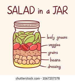 Cute hand drawn glass jar salad infographic. Layered ingredients: chickpeas, quinoa, tomato and spinach. Healthy vegetarian lunch idea.