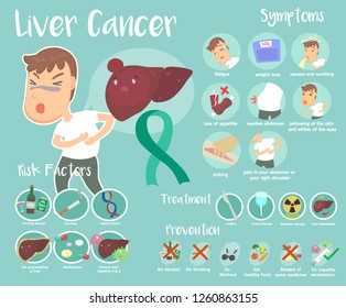 Cute info graphic of Liver Cancer